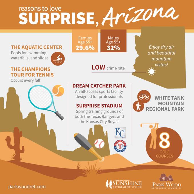 Surprise Arizona